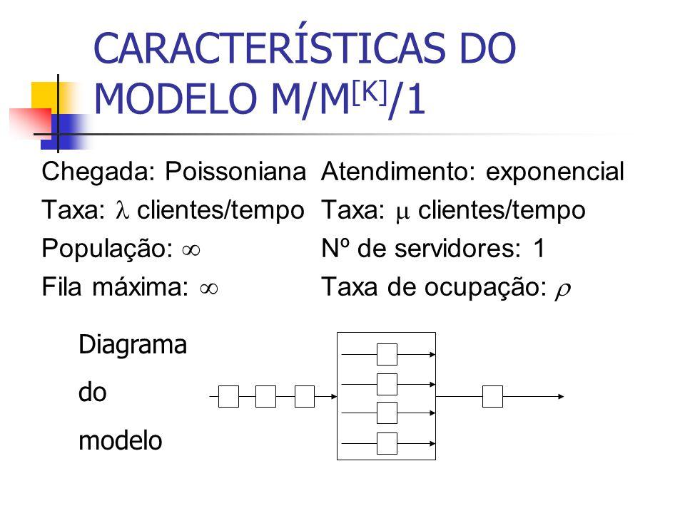CARACTERÍSTICAS DO MODELO M/M[K]/1